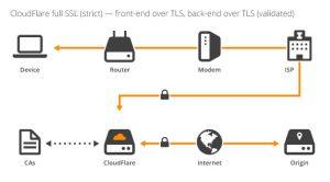 certificado ssl cloudflare dns