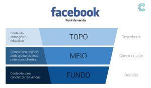 convergente funil de vendas facebook
