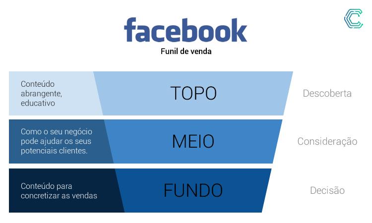 convergente-funil-de-vendas-facebook-af