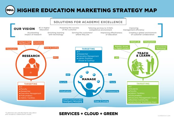 dell inbound marketing