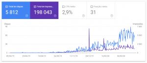 google search console visibilidade