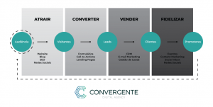 convergente inbound marketing