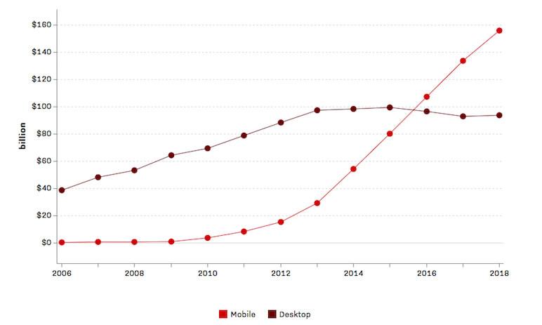 mobile marketing convergente